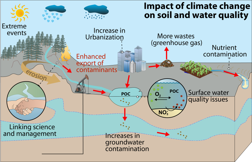 climate_change_water