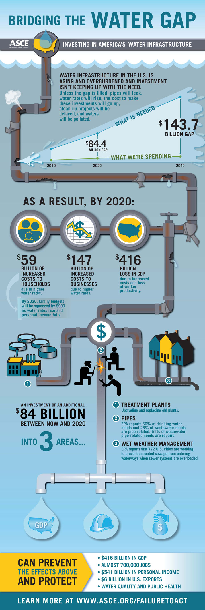 bridging-water-gap-infographic